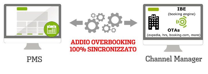 Basta Overbooking per il Tuo Bed & Breakfast